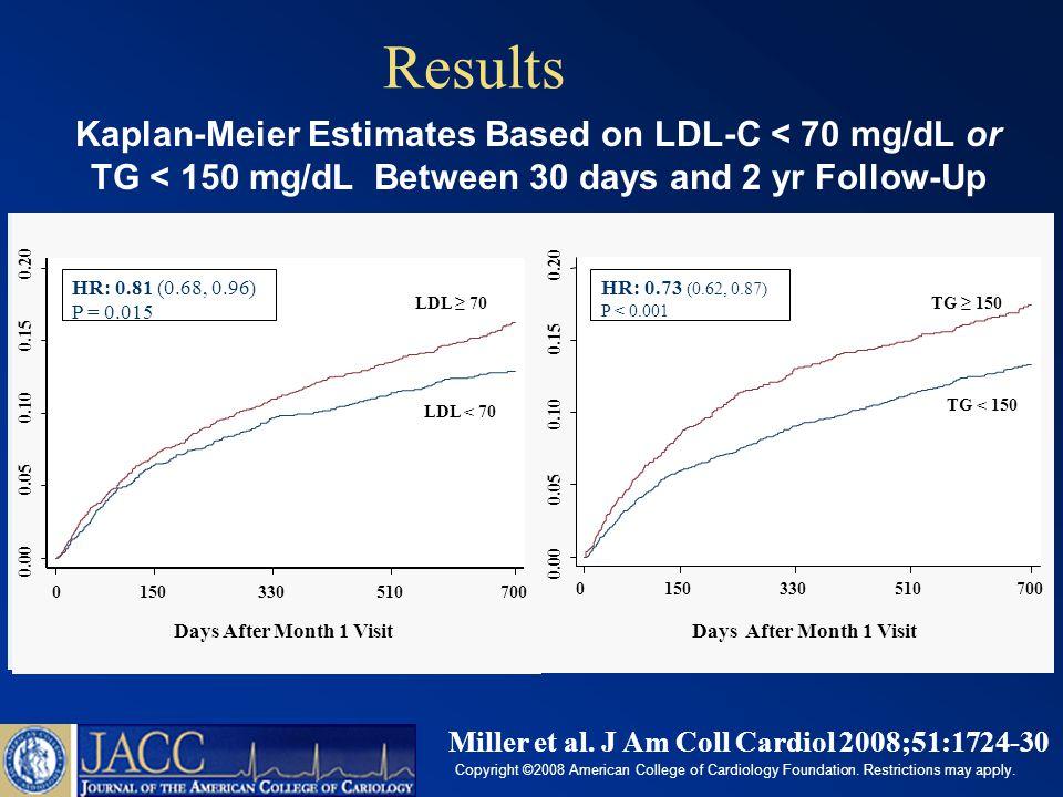 Results TG < 150TG ≥ 150 LDL-C < 70 LDL-C ≥ 70 Rate of Death, MI or Recurrent ACS after 30 days Adjusted for age, sex, smoking, DM, HTN, obesity, HDL, PVD, prior ACS, prior statin use and treatment effect Hazard of Death, MI & Recurrent ACS with on-treatment LDL-C (70 mg/dL) & TG (150 mg/dL) Ref 17.9% 15.0% 16.5% 11.7% P = 0.180 P = 0.017 P = 0.192 HR: 0.84 (0.65-1.09) HR: 0.85 (0.67-1.08) HR: 0.72 (0.54-0.94) Miller et al.