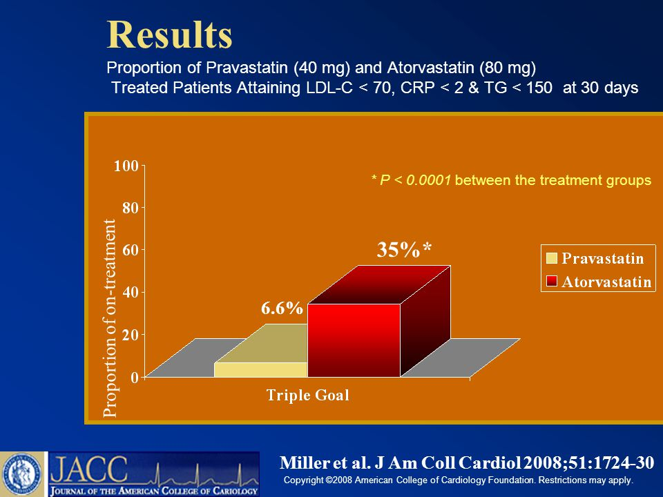 Results Proportion of Pravastatin (40 mg) and Atorvastatin (80 mg) Treated Patients Attaining LDL-C < 70, CRP < 2 & TG < 150 at 30 days Proportion of on-treatment 35%* * P < between the treatment groups 6.6% Miller et al.