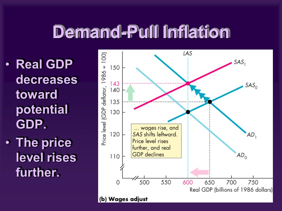 Real GDP decreases toward potential GDP.Real GDP decreases toward potential GDP.