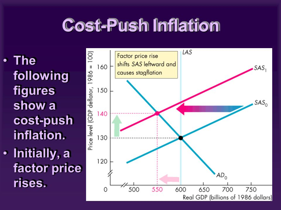 The following figures show a cost-push inflation.The following figures show a cost-push inflation. Initially, a factor price rises.Initially, a factor
