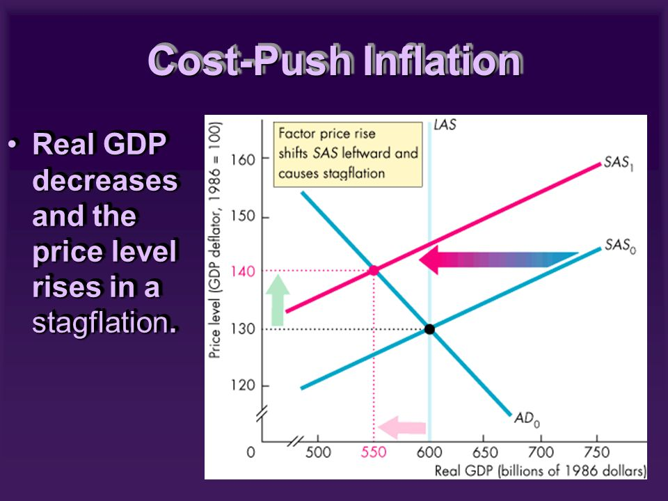 Real GDP decreases and the price level rises in a stagflation.Real GDP decreases and the price level rises in a stagflation. Cost-Push Inflation