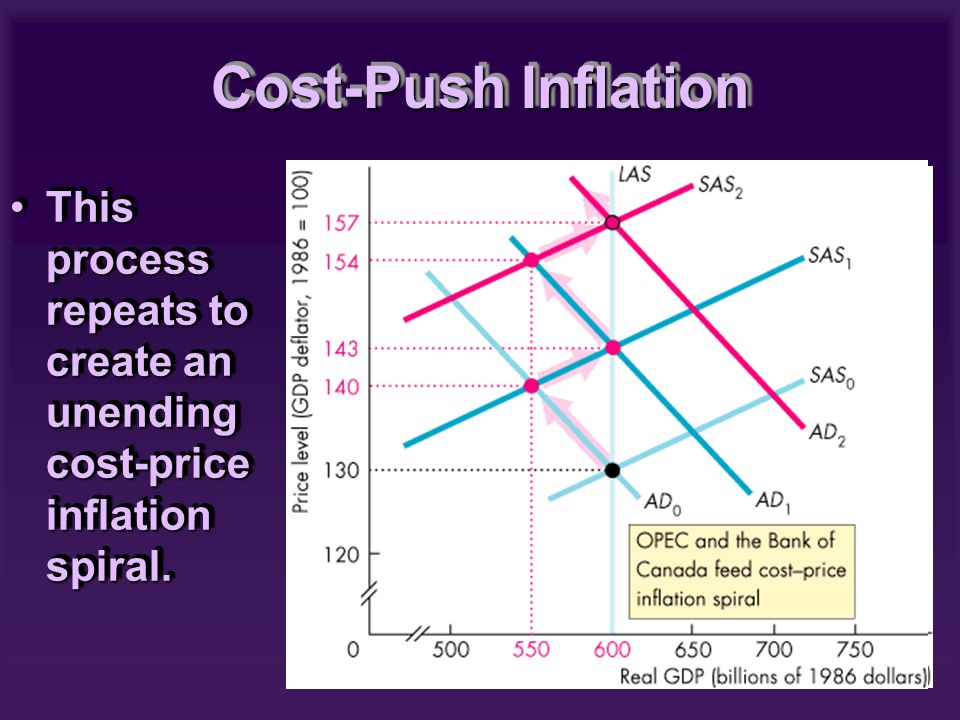 This process repeats to create an unending cost-price inflation spiral.This process repeats to create an unending cost-price inflation spiral. Cost-Pu
