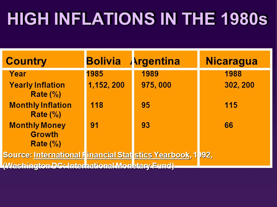 HIGH INFLATIONS IN THE 1980s CountryBolivia Argentina Nicaragua Year 19851989 1988 Yearly Inflation 1,152, 200975, 000302, 200 Rate (%) Monthly Inflation 11895115 Rate (%) Monthly Money 919366 Growth Rate (%) Source: International Financial Statistics Yearbook, 1992, (Washington DC: International Monetary Fund) CountryBolivia Argentina Nicaragua Year 19851989 1988 Yearly Inflation 1,152, 200975, 000302, 200 Rate (%) Monthly Inflation 11895115 Rate (%) Monthly Money 919366 Growth Rate (%) Source: International Financial Statistics Yearbook, 1992, (Washington DC: International Monetary Fund)