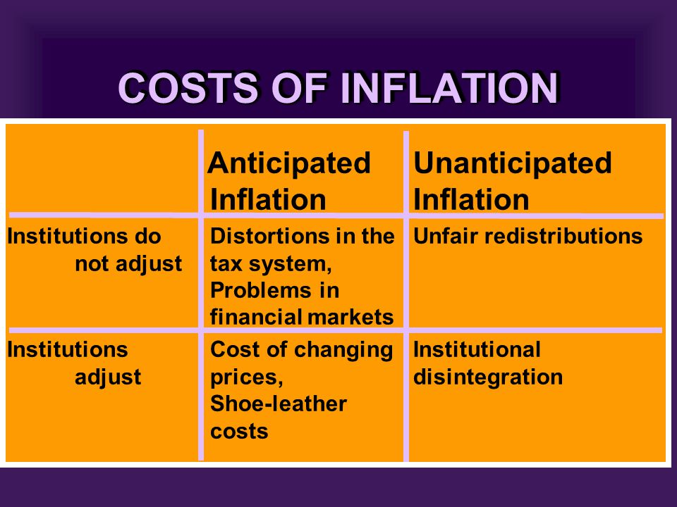 COSTS OF INFLATION AnticipatedUnanticipated InflationInflation Institutions doDistortions in theUnfair redistributions not adjusttax system, Problems