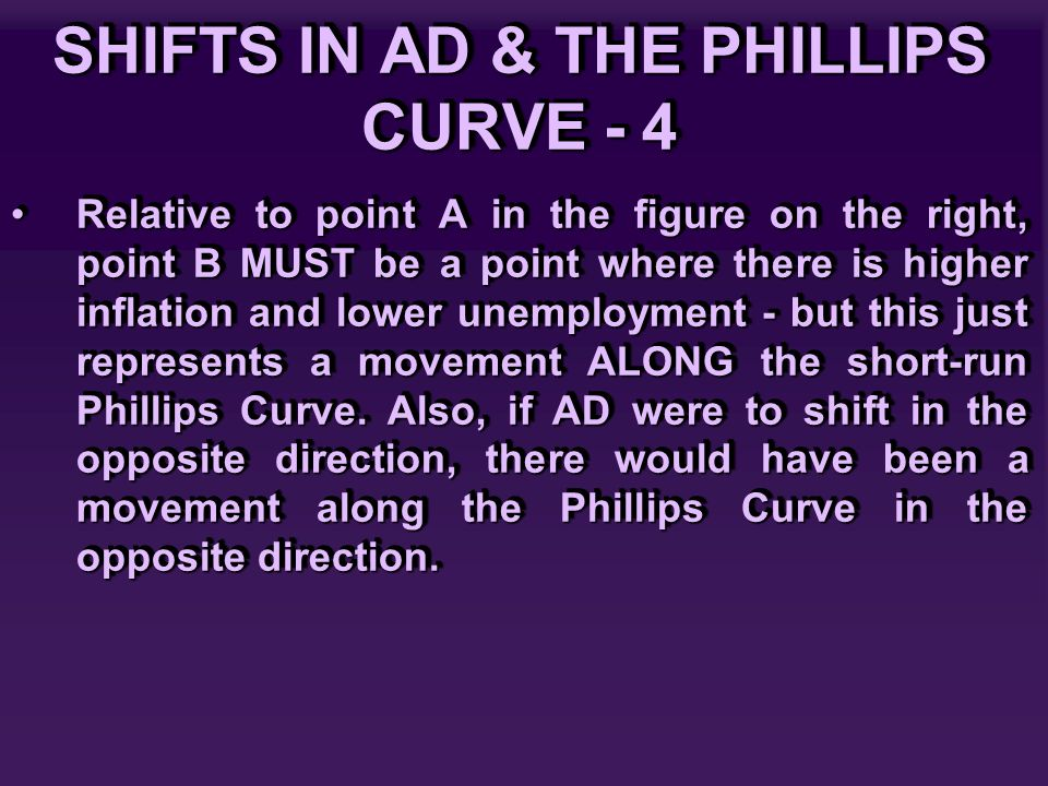 SHIFTS IN AD & THE PHILLIPS CURVE - 4 Relative to point A in the figure on the right, point B MUST be a point where there is higher inflation and lower unemployment - but this just represents a movement ALONG the short-run Phillips Curve.