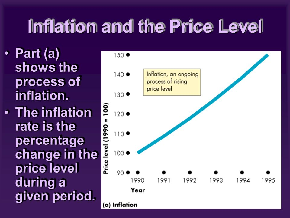 Part (a) shows the process of inflation.Part (a) shows the process of inflation. The inflation rate is the percentage change in the price level during