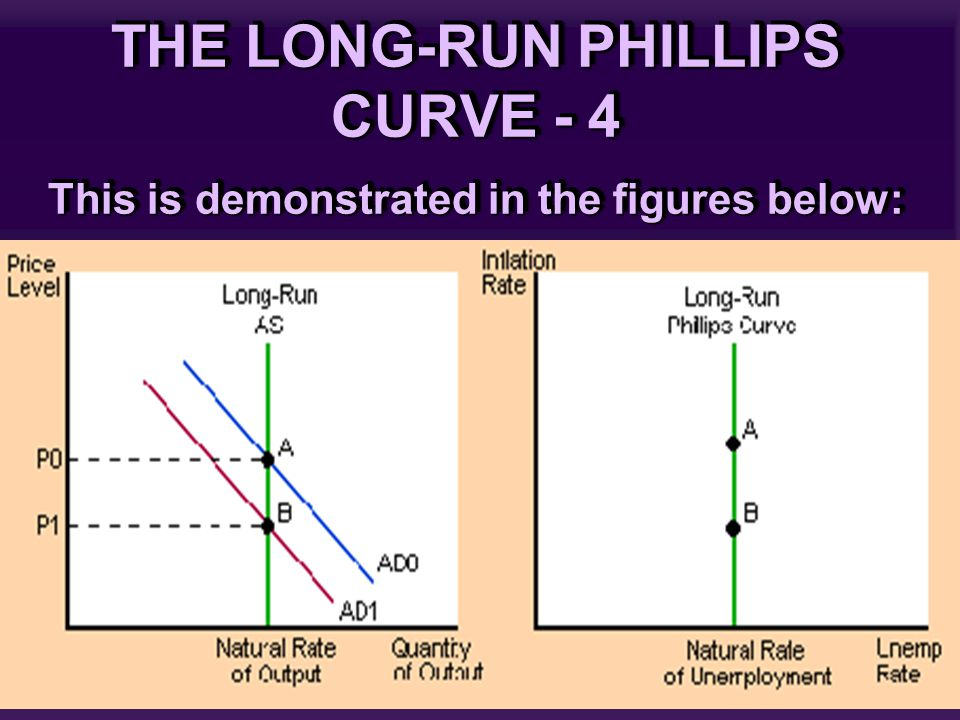 THE LONG-RUN PHILLIPS CURVE - 4 This is demonstrated in the figures below: