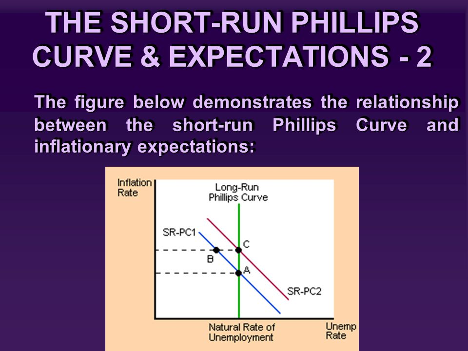 THE SHORT-RUN PHILLIPS CURVE & EXPECTATIONS - 2 The figure below demonstrates the relationship between the short-run Phillips Curve and inflationary e