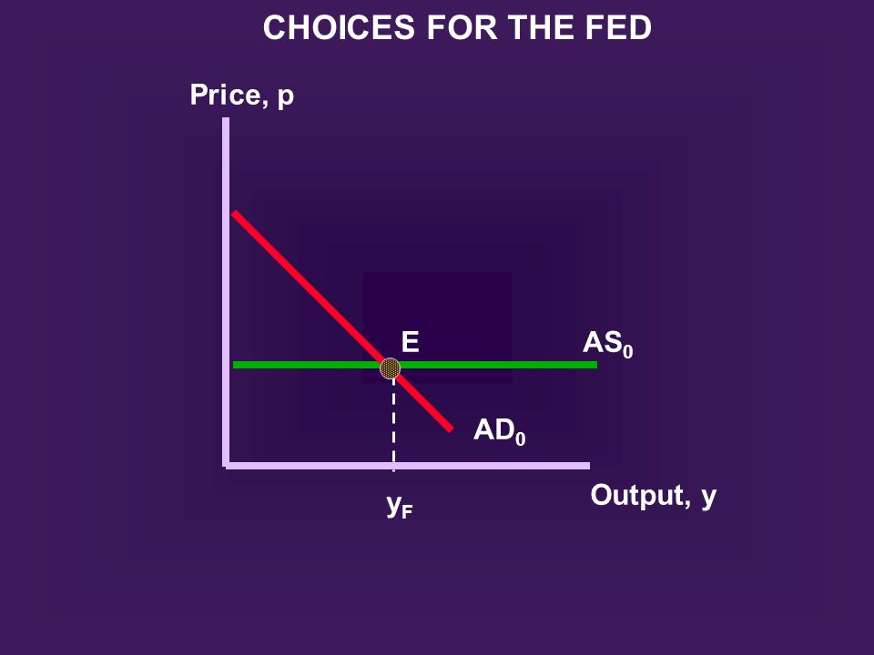 EAS 0 AD 0 Output, y yFyF Price, p CHOICES FOR THE FED