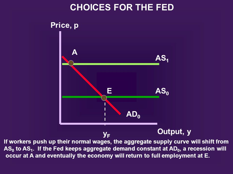 A E AS 1 AS 0 AD 0 Output, y yFyF Price, p CHOICES FOR THE FED If workers push up their normal wages, the aggregate supply curve will shift from AS 0
