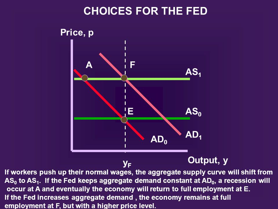 AF E AS 1 AS 0 AD 1 AD 0 Output, y yFyF Price, p CHOICES FOR THE FED If workers push up their normal wages, the aggregate supply curve will shift from AS 0 to AS 1.