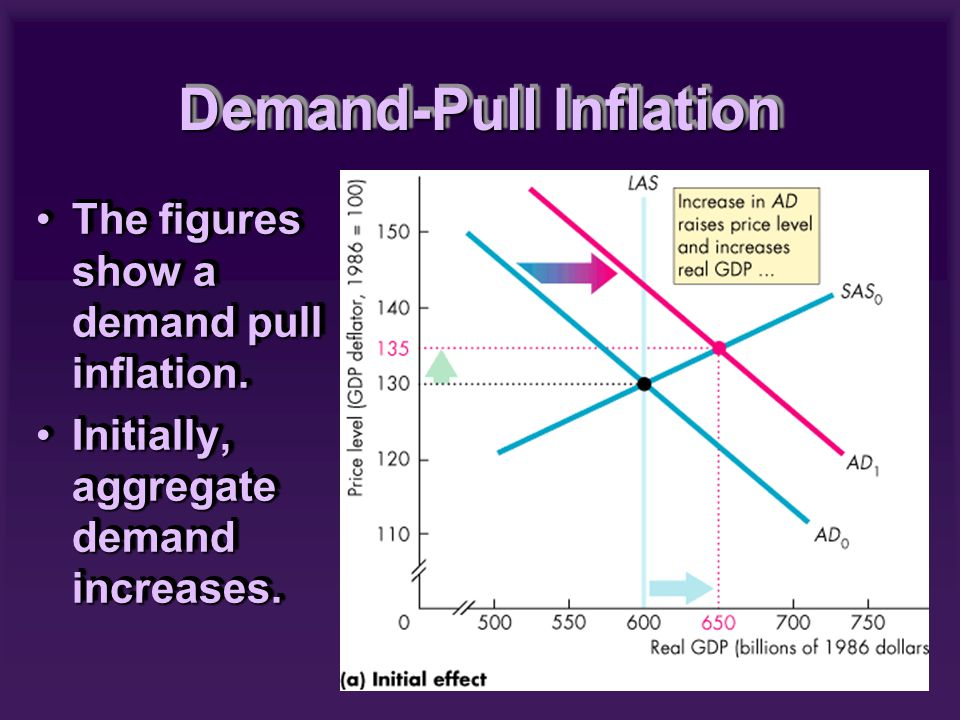 The figures show a demand pull inflation.The figures show a demand pull inflation.