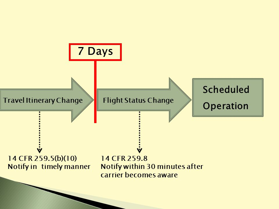 Travel Itinerary Change 7 Days Flight Status Change Scheduled Operation 14 CFR 259.5(b)(10) Notify in timely manner 14 CFR 259.8 Notify within 30 minutes after carrier becomes aware
