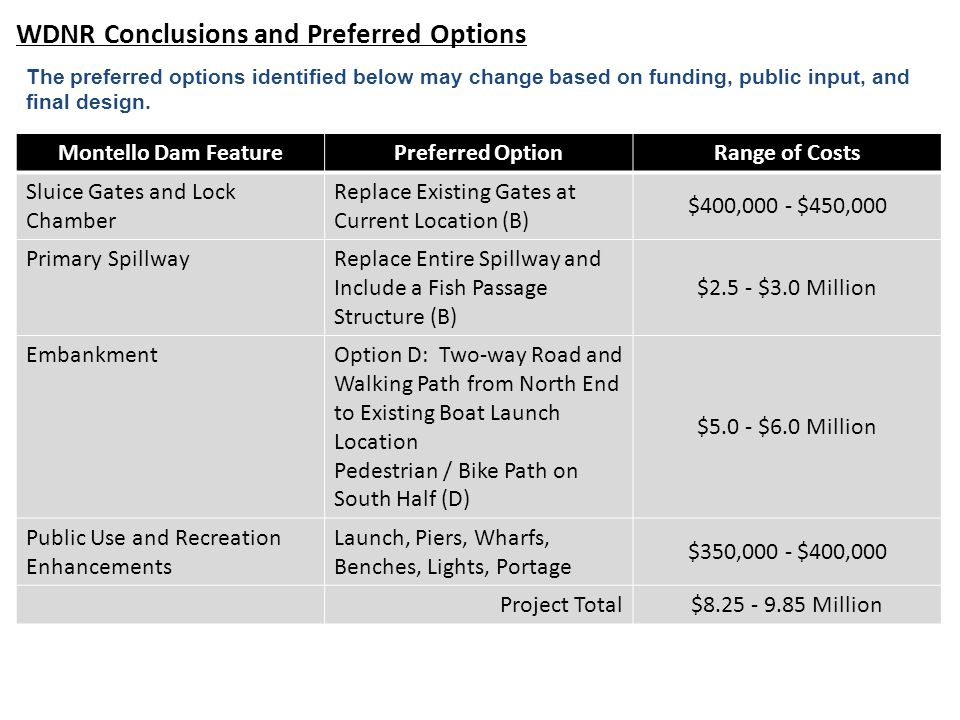 WDNR Conclusions and Preferred Options Montello Dam FeaturePreferred OptionRange of Costs Sluice Gates and Lock Chamber Replace Existing Gates at Current Location (B) $400,000 - $450,000 Primary SpillwayReplace Entire Spillway and Include a Fish Passage Structure (B) $2.5 - $3.0 Million EmbankmentOption D: Two-way Road and Walking Path from North End to Existing Boat Launch Location Pedestrian / Bike Path on South Half (D) $5.0 - $6.0 Million Public Use and Recreation Enhancements Launch, Piers, Wharfs, Benches, Lights, Portage $350,000 - $400,000 Project Total $8.25 - 9.85 Million The preferred options identified below may change based on funding, public input, and final design.