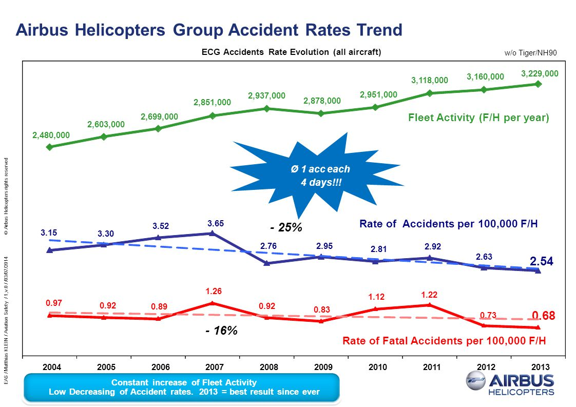 Airbus Helicopters Group Accident Rates Trend w/o Tiger/NH90 2004200520062007200820092010201120122013 ECG Accidents Rate Evolution (all aircraft) 2,48