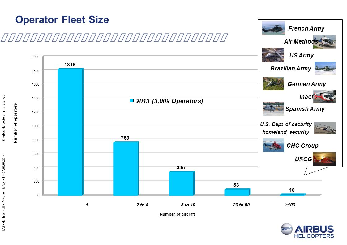 Airbus Helicopters Group Accident Trends w/o Tiger/NH90 2004200520062007200820092010201120122013 78 86 95 104 81 85 83 91 83 82 Number of Accidents 24 36 27 24 33 38 23 22 Number of Fatal Accidents EAS / Matthias KLEIN / Aviation Safety / 1,v.0 / /03/07/2014 © Airbus Helicopters rights reserved