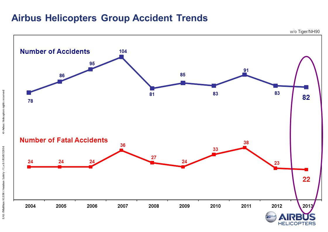 Airbus Helicopters Group Accident Trends w/o Tiger/NH90 2004200520062007200820092010201120122013 78 86 95 104 81 85 83 91 83 82 Number of Accidents 24