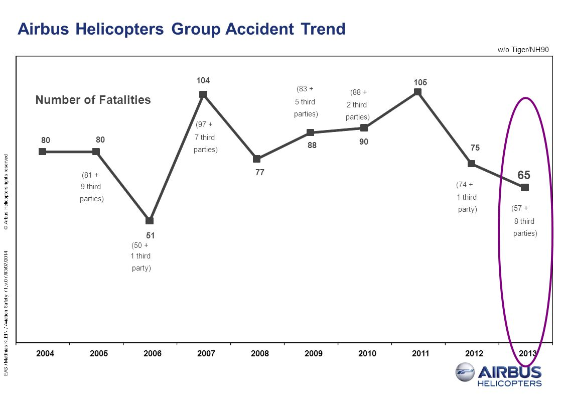 Airbus Helicopters Group Accident Rates Trend w/o Tiger/NH90 2004200520062007200820092010201120122013 ECG Accidents Rate Evolution (all aircraft) 2,480,000 2,603,000 2,699,000 2,851,000 2,937,000 2,878,000 2,951,000 3,118,000 3,160,000 3,229,000 Fleet Activity (F/H per year) 3.15 3.30 3.52 3.65 2.76 2.95 2.81 2.92 2.63 2.54 Rate of Accidents per 100,000 F/H 0.97 0.92 0.89 1.26 0.92 0.83 1.12 1.22 0,73 0.68 Rate of Fatal Accidents per 100,000 F/H - 25% - 16% 10 Ø 1 acc each 4 days!!.