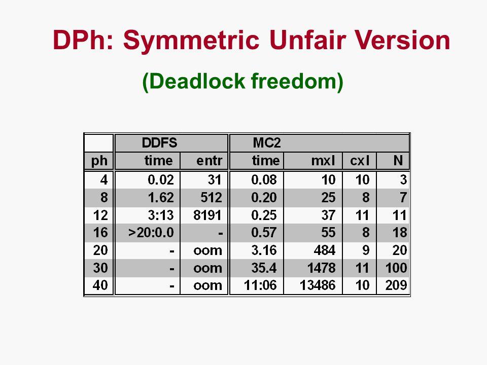 (Deadlock freedom) DPh: Symmetric Unfair Version