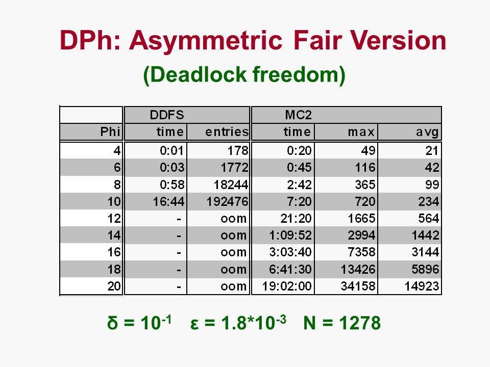DPh: Asymmetric Fair Version (Deadlock freedom) δ = 10 -1 ε = 1.8*10 -3 N = 1278
