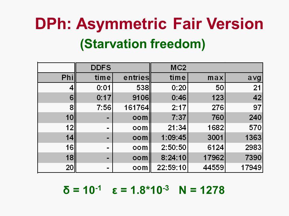 DPh: Asymmetric Fair Version (Starvation freedom) δ = 10 -1 ε = 1.8*10 -3 N = 1278
