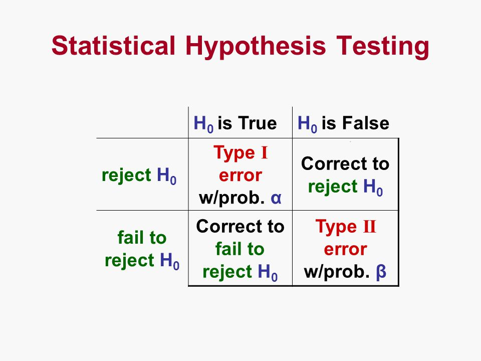 Statistical Hypothesis Testing H 0 is TrueH 0 is False reject H 0 Type I error w/prob.