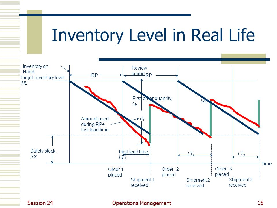 Session 24 Operations Management16 Inventory Level in Real Life RP Review period d1d1 Q2Q2 Target inventory level, TIL Amount used during RP+ first le
