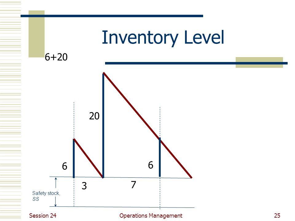 Session 24 Operations Management25 Inventory Level Safety stock, SS 3 7 6 6+20 20 6