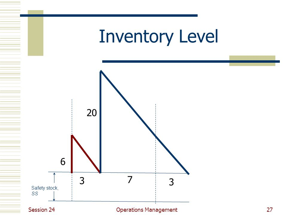 Session 24 Operations Management27 Inventory Level Safety stock, SS 3 7 6 20 3