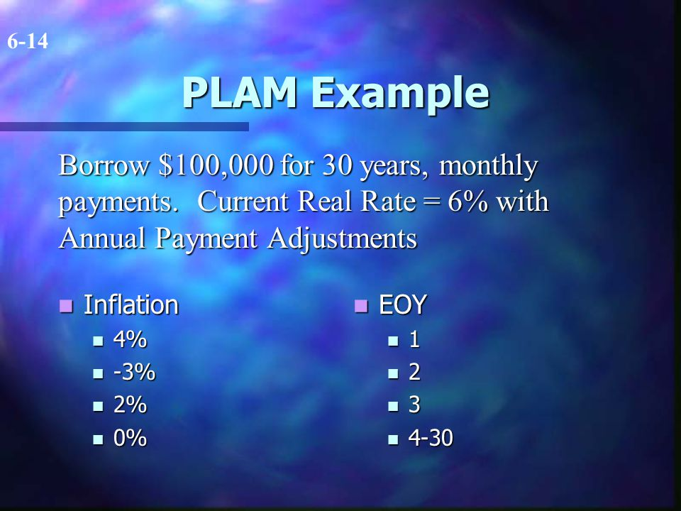 PLAM Example Inflation Inflation 4% 4% -3% -3% 2% 2% 0% 0% EOY 1 2 3 4-30 6-14 Borrow $100,000 for 30 years, monthly payments.