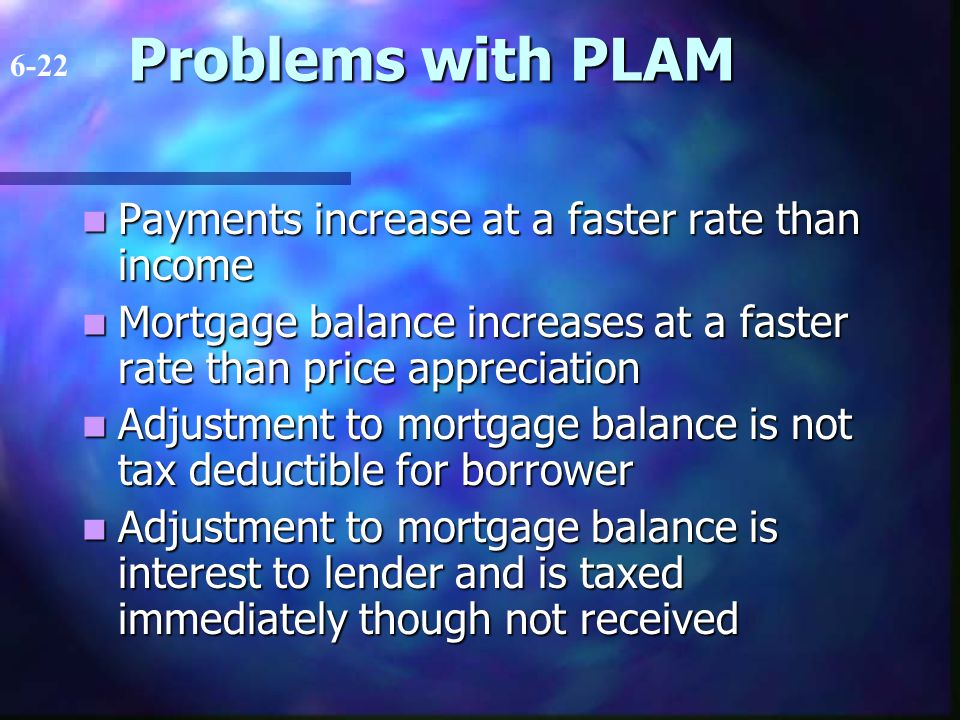 Problems with PLAM Payments increase at a faster rate than income Payments increase at a faster rate than income Mortgage balance increases at a faster rate than price appreciation Mortgage balance increases at a faster rate than price appreciation Adjustment to mortgage balance is not tax deductible for borrower Adjustment to mortgage balance is not tax deductible for borrower Adjustment to mortgage balance is interest to lender and is taxed immediately though not received Adjustment to mortgage balance is interest to lender and is taxed immediately though not received 6-22