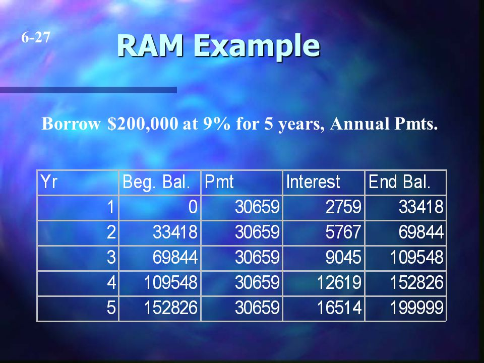 RAM Example Borrow $200,000 at 9% for 5 years, Annual Pmts. 6-27
