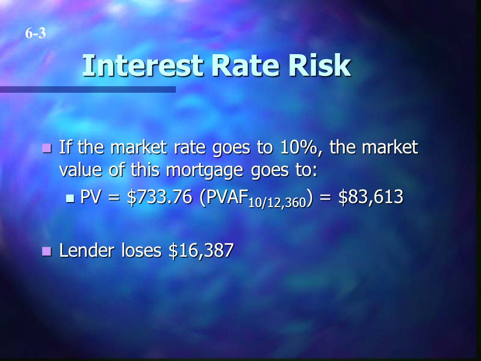 Interest Rate Risk If the market rate goes to 10%, the market value of this mortgage goes to: If the market rate goes to 10%, the market value of this mortgage goes to: PV = $733.76 (PVAF 10/12,360 ) = $83,613 PV = $733.76 (PVAF 10/12,360 ) = $83,613 Lender loses $16,387 Lender loses $16,387 6-3