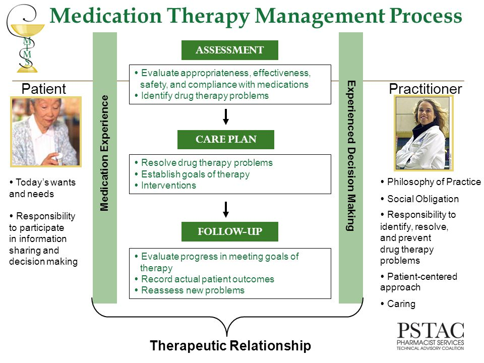  Evaluate appropriateness, effectiveness, safety, and compliance with medications  Identify drug therapy problems Experienced Decision Making Practitioner Medication Experience Patient Therapeutic Relationship  Philosophy of Practice  Social Obligation  Responsibility to identify, resolve, and prevent drug therapy problems  Patient-centered approach  Caring  Today's wants and needs  Responsibility to participate in information sharing and decision making ASSESSMENT CARE PLAN  Resolve drug therapy problems  Establish goals of therapy  Interventions FOLLOW-UP  Evaluate progress in meeting goals of therapy  Record actual patient outcomes  Reassess new problems Medication Therapy Management Process