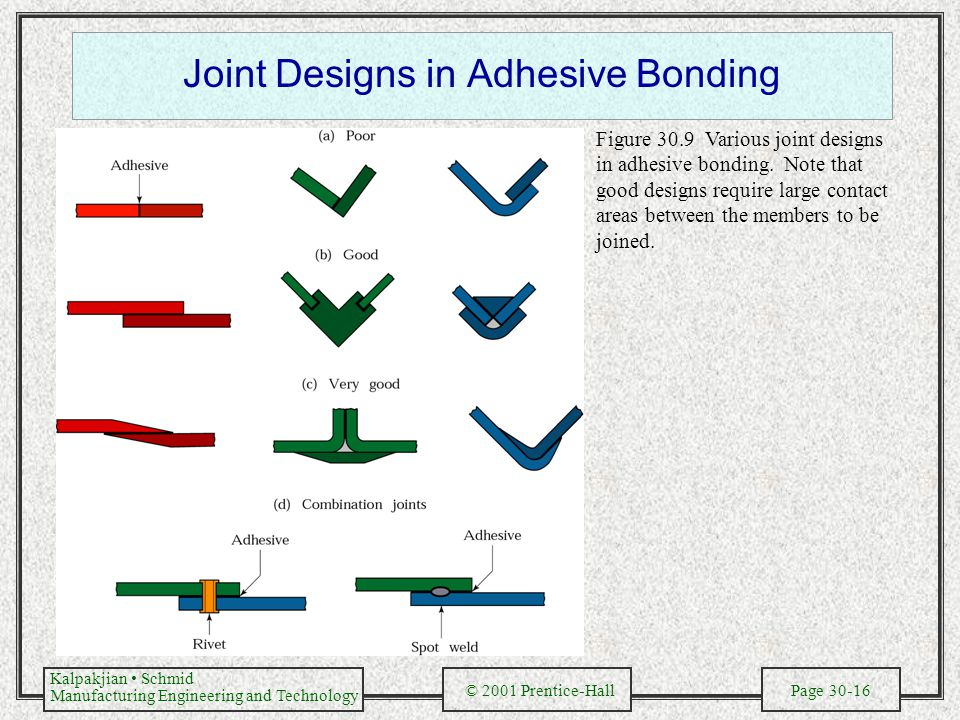 Kalpakjian Schmid Manufacturing Engineering and Technology © 2001 Prentice-Hall Page 30-16 Joint Designs in Adhesive Bonding Figure 30.9 Various joint