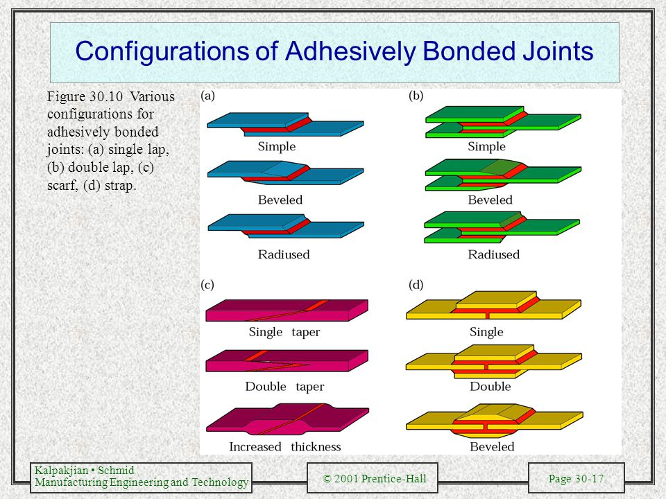 Kalpakjian Schmid Manufacturing Engineering and Technology © 2001 Prentice-Hall Page 30-17 Configurations of Adhesively Bonded Joints Figure 30.10 Var