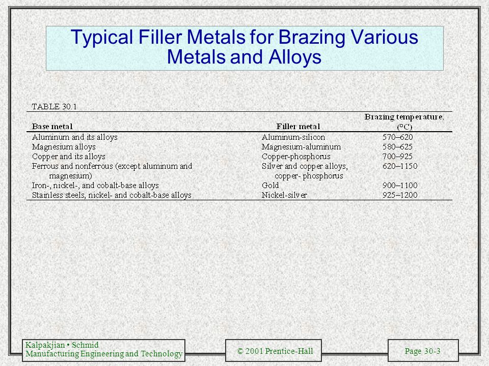 Kalpakjian Schmid Manufacturing Engineering and Technology © 2001 Prentice-Hall Page 30-3 Typical Filler Metals for Brazing Various Metals and Alloys