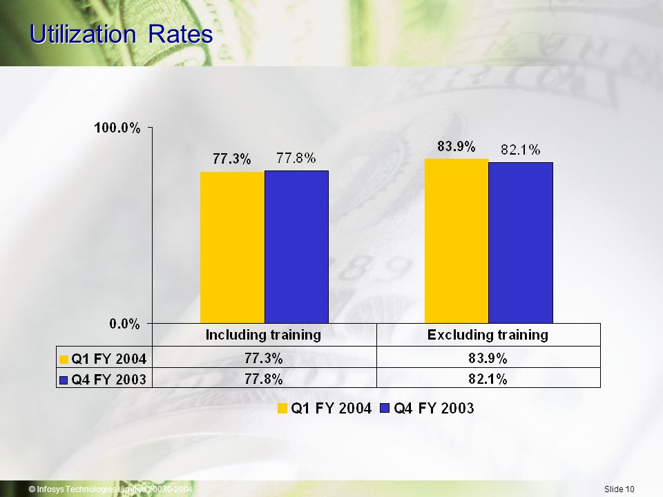 © Infosys Technologies Limited 20030-2004Slide 10 Utilization Rates