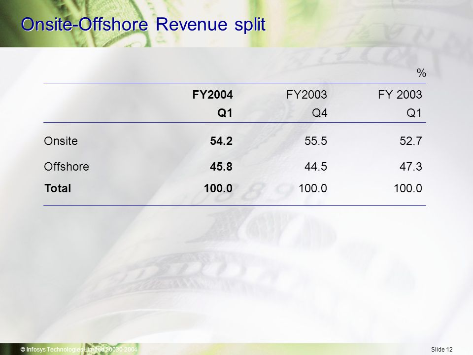 © Infosys Technologies Limited 20030-2004Slide 12 Onsite-Offshore Revenue split % FY2004FY2003FY 2003 Q1Q4Q1 Onsite54.255.552.7 Offshore45.844.547.3 Total100.0100.0100.0