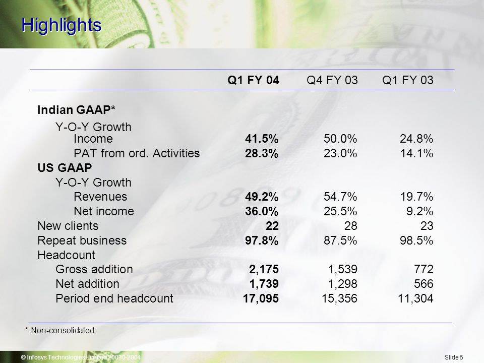 © Infosys Technologies Limited 20030-2004Slide 6 Highlights (Indian GAAP*-Quarterly) (Rs.