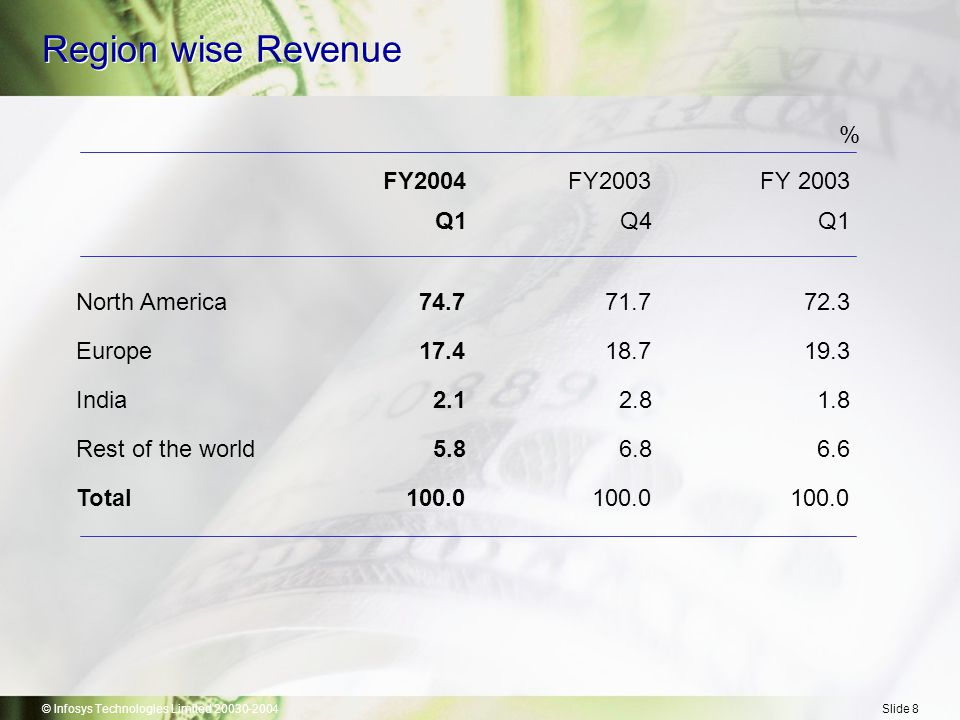 © Infosys Technologies Limited 20030-2004Slide 8 Region wise Revenue % FY2004FY2003FY 2003 Q1Q4Q1 North America74.771.772.3 Europe17.418.719.3 India2.12.81.8 Rest of the world5.86.86.6 Total100.0100.0100.0