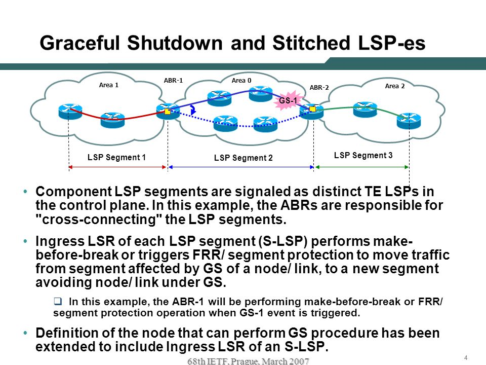444 68th IETF, Prague, March 2007 Graceful Shutdown and Stitched LSP-es Component LSP segments are signaled as distinct TE LSPs in the control plane.
