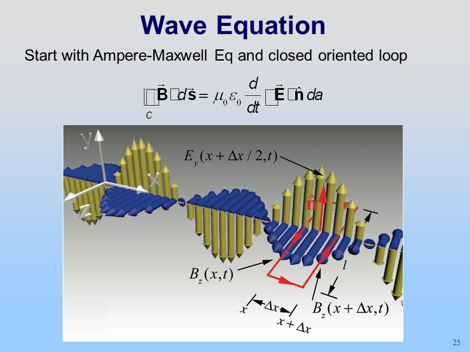 25 Wave Equation Start with Ampere-Maxwell Eq and closed oriented loop