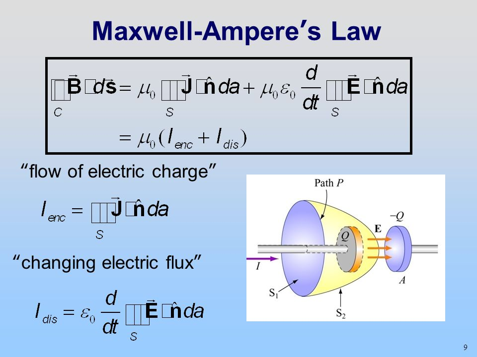 """9 Maxwell-Ampere's Law """"flow of electric charge"""" """"changing electric flux"""""""