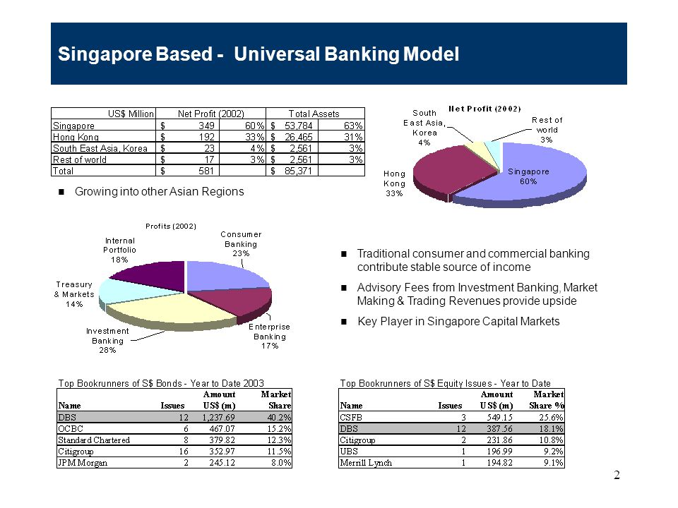 2 Singapore Based - Universal Banking Model Growing into other Asian Regions Traditional consumer and commercial banking contribute stable source of income Advisory Fees from Investment Banking, Market Making & Trading Revenues provide upside Key Player in Singapore Capital Markets