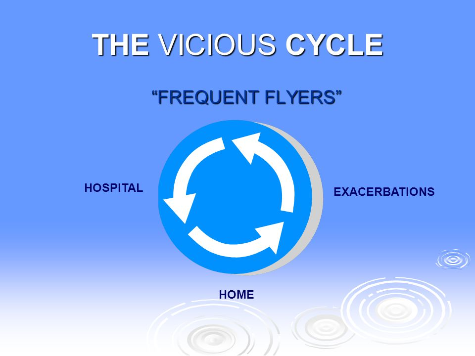 """THE VICIOUS CYCLE """"FREQUENT FLYERS"""" """"FREQUENT FLYERS"""" HOSPITAL HOME EXACERBATIONS"""