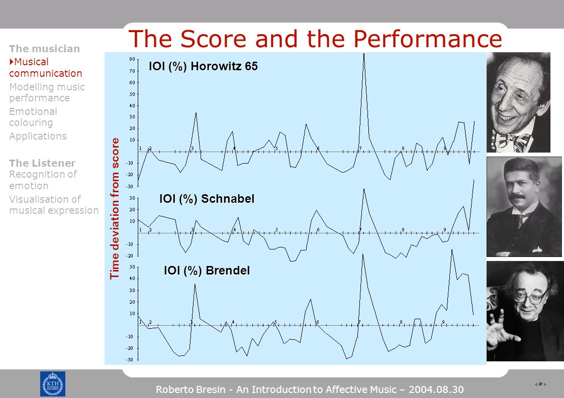 10 Roberto Bresin - An Introduction to Affective Music – 2004.08.30 The Score and the Performance IOI (%) Brendel Time deviation from score IOI (%) Schnabel IOI (%) Horowitz 65 The musician  Musical communication Modelling music performance Emotional colouring Applications The Listener Recognition of emotion Visualisation of musical expression