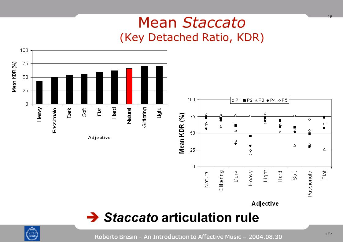 19 Roberto Bresin - An Introduction to Affective Music – 2004.08.30 Mean Staccato (Key Detached Ratio, KDR)  Staccato articulation rule 19