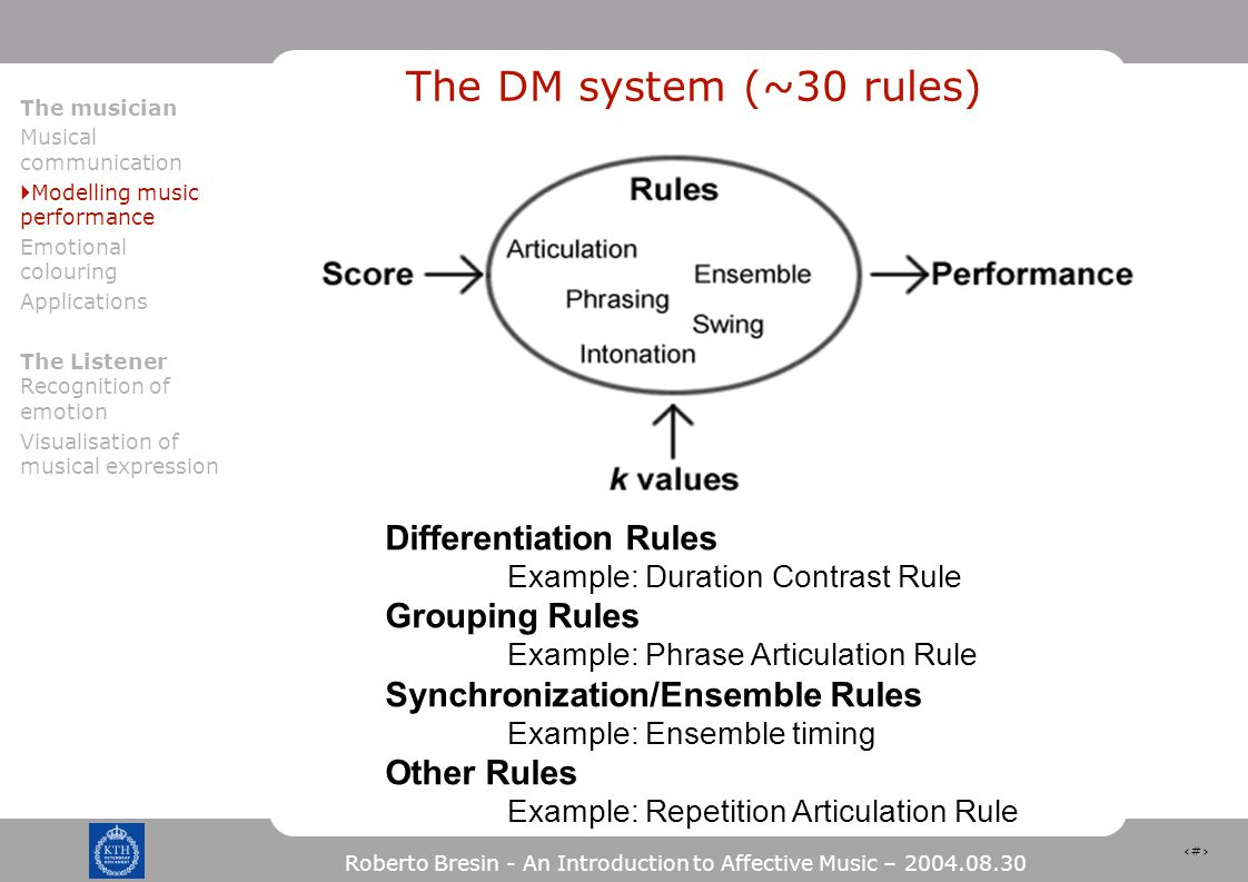 29 Roberto Bresin - An Introduction to Affective Music – 2004.08.30 The DM system (~30 rules) Differentiation Rules Example: Duration Contrast Rule Grouping Rules Example: Phrase Articulation Rule Synchronization/Ensemble Rules Example: Ensemble timing Other Rules Example: Repetition Articulation Rule The musician Musical communication  Modelling music performance Emotional colouring Applications The Listener Recognition of emotion Visualisation of musical expression