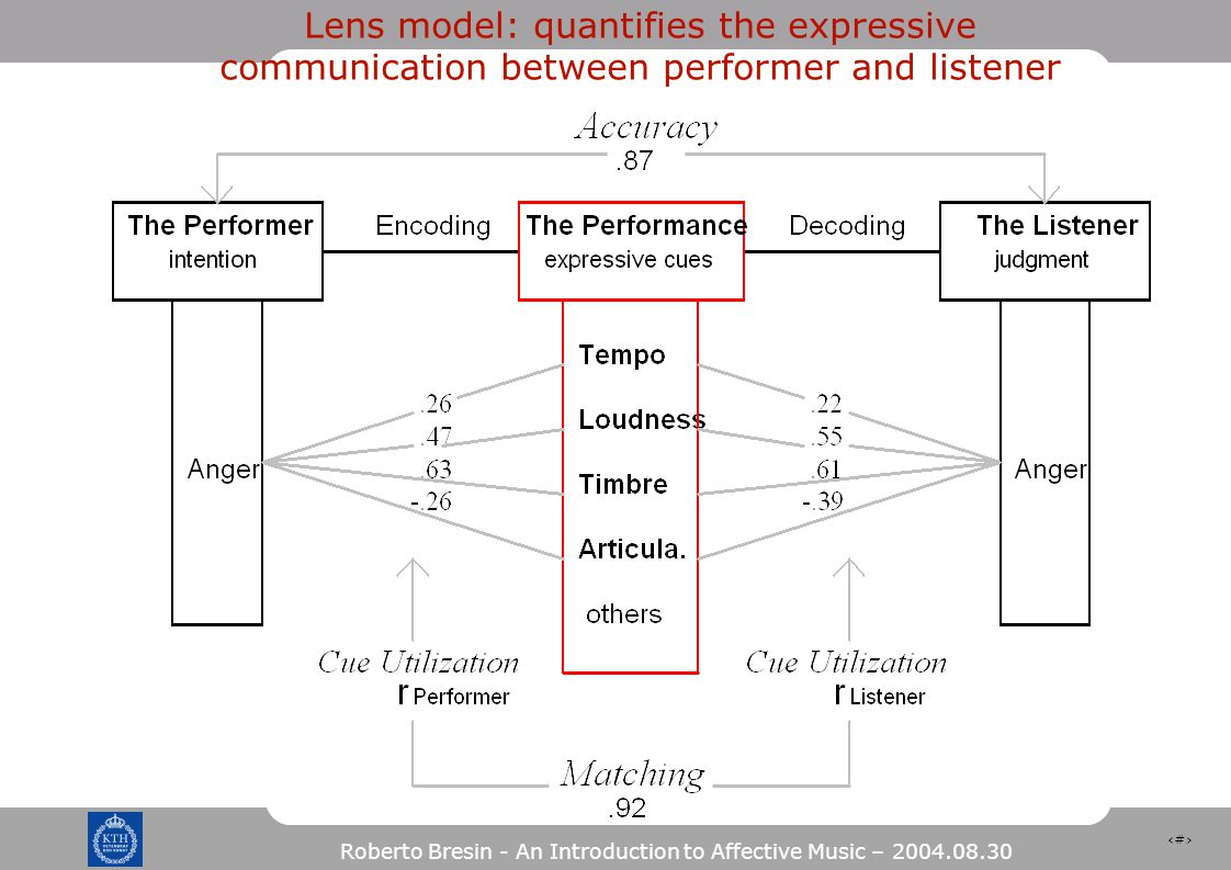 35 Roberto Bresin - An Introduction to Affective Music – 2004.08.30 Lens model: quantifies the expressive communication between performer and listener